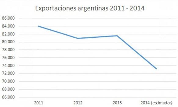 exportaciones argentinas 2011-2014
